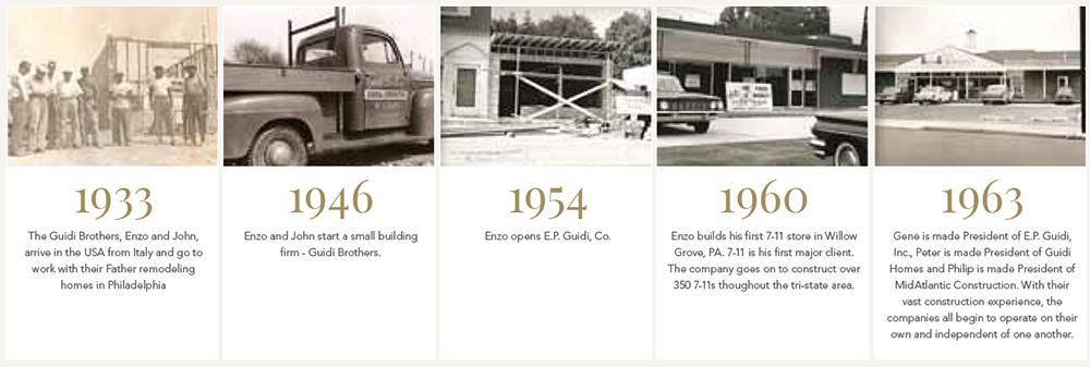 Responsive web design for philadelphia home builder for New home build timeline