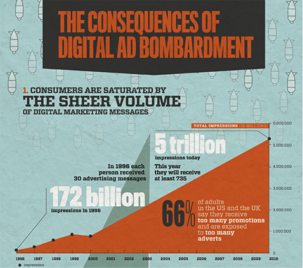digital marketing, digital marketing overload, print, print advertising, branding, push10 print design